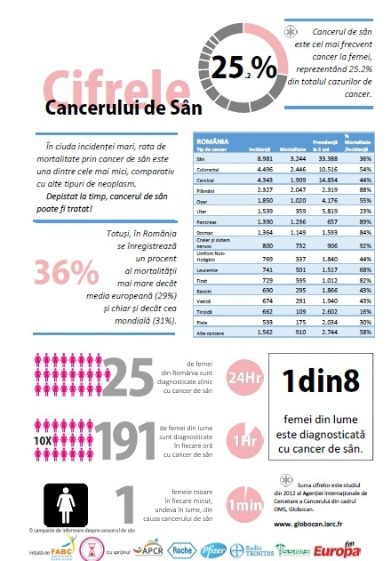 fact-sheet cancer de san