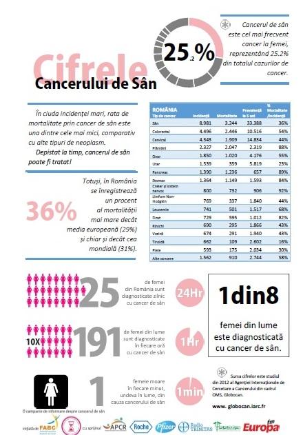 fact-sheet cancer de san
